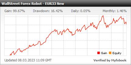 WallStreet Forex Robot 2.0 - profitable Forex EA