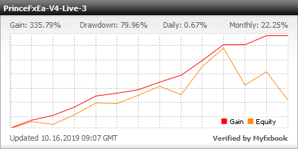 Prince Fx EA - Live Account Trading Results Using This Forex Expert Advisor And FX Trading Robot With AUDUSD, EURGBP, EURUSD, GBPCHF, GBPJPY, NZDUSD, USDCHF, USDJPY And XAUUSD Currency Pairs - Real Stats Added 2019