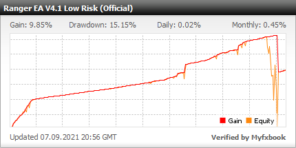Ranger EA - live statistics for your Forex trading account