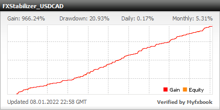 Super reliable Forex EA FXStabilizer USDCAD. Forex live statistics with the real money results