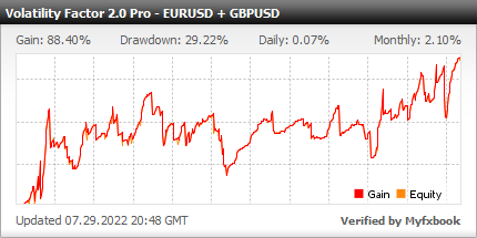 Volatility Factor 2.0 PRO EA - Demo Account Test Results Using This FX Expert Advisor And Forex Robot With EURUSD And GBPUSD Currency Pairs - Stats Added In 2020