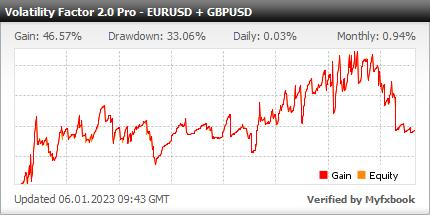 Volatility Factor 2.0 Pro EURUSD GBPUSD