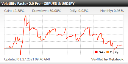 Volatility Factor 2.0 PRO EA - Demo Account Test Results Using This FX Expert Advisor And Forex Robot With GBPUSD And USDJPY Currency Pairs - Stats Added In 2020