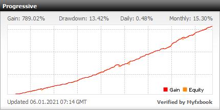 Forex Flex EA - Half-Grid Trading မဟာဗျူဟာကို အသုံးပြု၍ Forex Flex ကျွမ်းကျင်သူနှင့်တိုက်ရိုက်အကောင့်ထုတ်ပြန်ချက် - ၂၀၂၀ တွင်ထပ်မံတိုးချဲ့ထားသော Real Stats