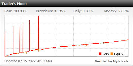 Trader's Moon - live statistics for your Forex trading account