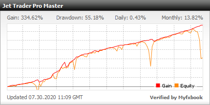 Jet Trader Pro EA - Live Account Trading Results Using This FX Expert Advisor And Forex Robot With EURUSD Currency Pair - Real Stats Added 2019