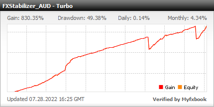 FXStabilizer Turbo AUDUSD EA is a best profitable Forex software