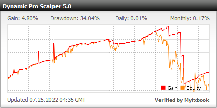 Dynamic Pro Scalper EA - Demo Account Test Results Using This Forex Expert Advisor And FX Trading Robot With EURCAD, EURCHF, EURGBP, GBPCAD, GBPCHF, GBPUSD, USDCAD, USDCHF And USDJPY Currency Pairs And Initial Deposit Of $5,000 - Real Verified Account Added 2020