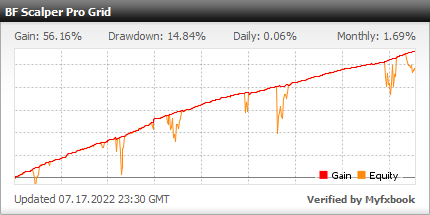BF Scalper PRO EA - Demo Account Test Results Using This FX Expert Advisor And Forex Trading Robot With EURAUD, EURCAD, EURUSD, GBPCAD, GBPUSD And USDCAD Currency Pairs - Stats Added 2020