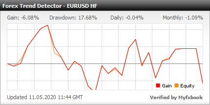 Forex Trend Detector EA - Demo Account Test Results Using This Forex Expert Advisor And FX Trading Robot With High Frequency Version On The EURUSD Currency Pair - Stats Added 2020