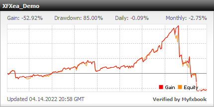 XFX EA - Demo Account Test Results Using This FX Expert Advisor And Forex Robot With AUDUSD And EURUSD Currency Pairs And NORMAL Risk Settings - Stats Added 2020