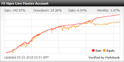 FX Viper szignál szolgáltatás az FXVM virtuális privát szerverhez