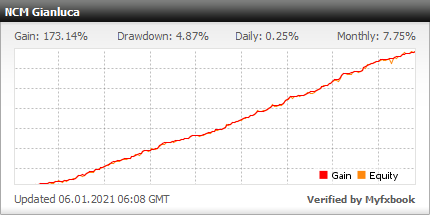 NCM Signal Review - Live Account Trading Results Using The Best Forex Trade Copier Service With Conservative Trading System - Real Stats Added 2020