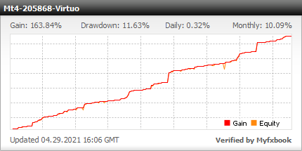 Virtuo Trading EA - Live Account Trading Results Using This FX Expert Advisor And Forex Robot With The EURUSD Currency Pair - Real Stats Added 2020