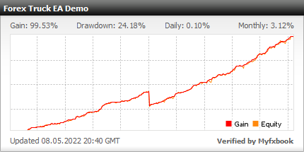 Forex Truck EA - Demo Account Test Results Using This FX Expert Advisor And Forex Robot With USDCAD Currency Pair - Stats Added 2020