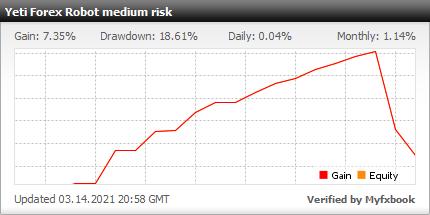 Yeti Forex Robot - live statistics Forex trading account