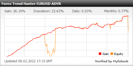 Forex Trend Hunter EA - Demo Account Test Results Using This Expert Advisor And FX Trading Robot With EURUSD Currency Pair - Real Verified Account Added 2020