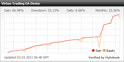 Virtuo Trading EA - Demo Account Test Results Using This FX Expert Advisor And Forex Robot With The EURUSD Currency Pair - Stats Added 2020