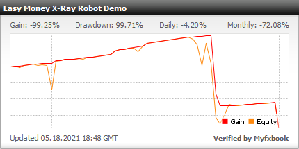 Easy Money X-Ray Robot - Demo Account Test Results Using This FX Expert Advisor And Forex Robot With EURUSD And GBPUSD Currency Pairs - Stats Added 2021