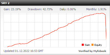 Forex Flex EA - Live Account Statement With Forex Flex Expert Advisor Using New SRV Trading Strategy - Real Stats Added In 2020