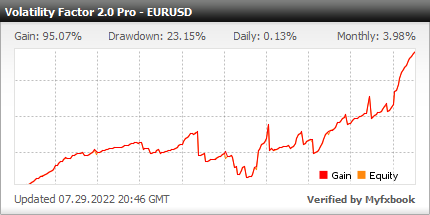 Volatility Factor 2.0 PRO EA - Demo Account Test Results Using This FX Expert Advisor And Forex Robot With EURUSD And GBPUSD Currency Pairs - Stats Added In 2021