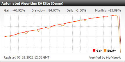 Elite Automated Algorithm EA - Demo Account Test Results Using This FX Expert Advisor And Forex Robot With 20 Different Currency Pairs - Stats Added 2021