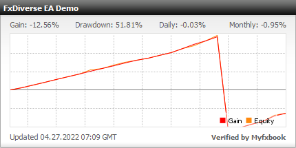 FxDiverse EA - Demo Account Test Results Using This Profitable FX Expert Advisor And Reliable Forex Trading Robot With AUDCAD, AUDJPY, AUDNZD, AUDUSD, CADJPY, EURAUD, EURCAD, EURGBP, EURJPY, EURNZD, EURUSD, GBPAUD, GBPCAD, GBPJPY, GBPNZD, GBPUSD, NZDCAD, NZDUSD, USDCAD And USDJPY Currency Pairs - Stats Added In 2021