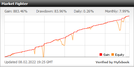 Market Fighter - live statistics Forex trading account