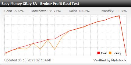 Myfxbook Broker Profit Real Test - Easy Money XRay Robot