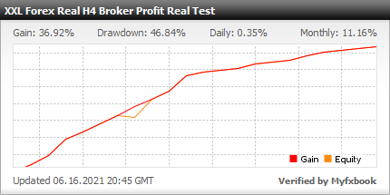 Myfxbook Broker Profit Real Test - XXL Forex Real Profit - H4
