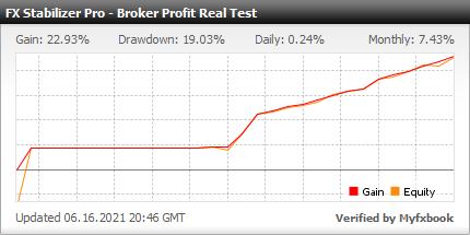 Myfxbook Broker Profit Real Test - FX Stabilizer Pro