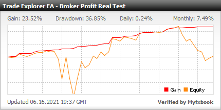 Myfxbook Broker Profit Real Test - Trade Explorer EA