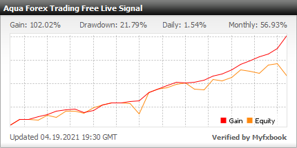 Myfxbook AQUA Forex Trading