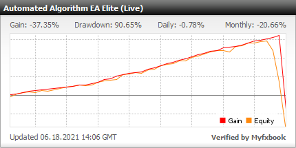 Elite Automated Algorithm EA EA - Live Account Trading Results Using This FX Expert Advisor And Forex Robot With 20 Different Currency Pairs - Real Stats Added 2021