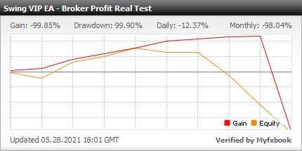 Myfxbook Broker Profit Test - SWING VIP