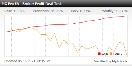 Myfxbook Broker Profit Real Test - MG Pro EA