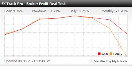 Myfxbook Broker Profit Real Test - FX Track Pro