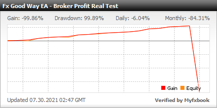 Myfxbook Broker Profit Real Test - FX Good Way