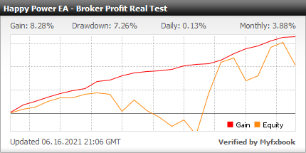 Myfxbook Broker Profit Real Test - Happy Power Robot