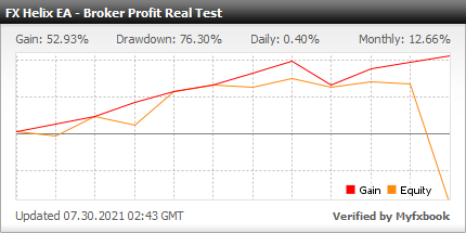 Myfxbook Broker Profit Real Test - FX Helix