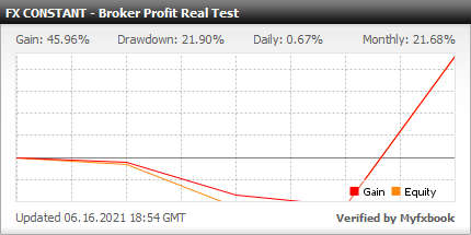 Myfxbook Broker Profit Real Test - FX CONSTANT