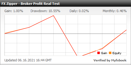 Myfxbook Broker Profit Real Test - FX Zipper