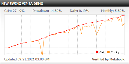 SWING VIP EA - Demo Account Test Results Using This FX Expert Advisor And Forex Robot With AUDCAD, CADCHF, EURUSD, NZDCAD And USDCAD Currency Pairs - Stats Added 2021