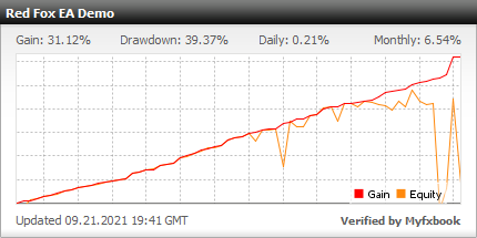Red Fox EA - Demo Account Test Results Using This FX Expert Advisor And Gold Trading Robot With EURCAD, EURUSD, GBPCAD, GBPUSD And USDCAD Currency Pairs - Stats Added 2021