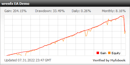 wrenfx EA - Demo Account Test Results Using This FX Expert Advisor And Forex Robot With EURUSD, USDCHF, EURCHF And USDJPY Currency Pairs - Stats Added 2021