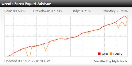 wrenfx Expert Advisor - very profitable results