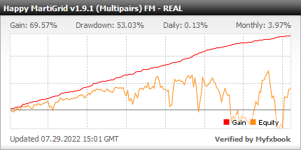 Happy MartiGrid EA - Live Account Trading Results Using This FX Expert Advisor And Forex Robot With AUDUSD, EURJPY, EURUSD, NZDUSD And USDJPY Currency Pairs - Real Stats Added 2021