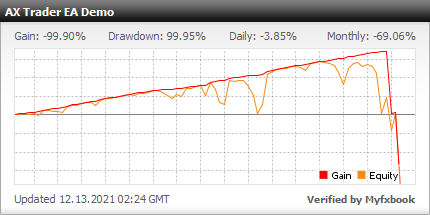 AX Trader EA - Demo Account Test Results Using This FX Expert Advisor And Forex Robot With EURUSD, GBPUSD, AUDUSD, USDCAD, USDJPY And USDCHF Currency Pairs - Stats Added 2021