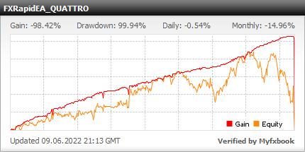 FXRapidEA QUATTRO - live statistics Forex trading account