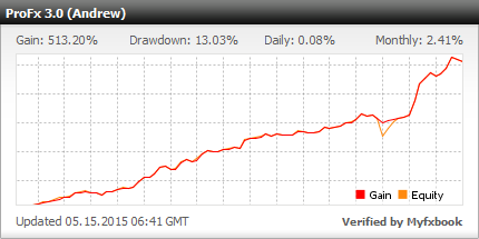 ProFx3.0 Expert Advisor - Live Account Trading Results Trading The GBPUSD Currency Pair